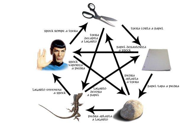 Piedra, papel, tijera, lagarto, Spock
